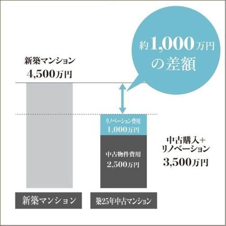 中古+リノベーションなら、新築価格の2/3の金額で、間取り・デザインは自由にお選びいただけます!