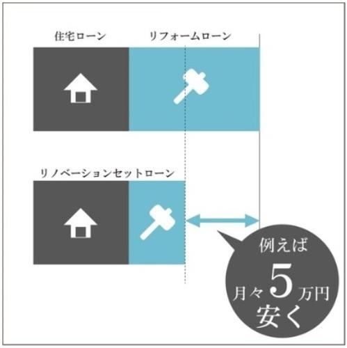 中古購入+リノベーションのセットローンが使用できます。リノベーションのお支払額が抑えられ、月々の支払いが数万円変わることも!